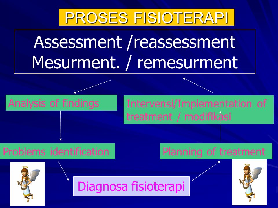 Assessment /reassessment Mesurment. / remesurment