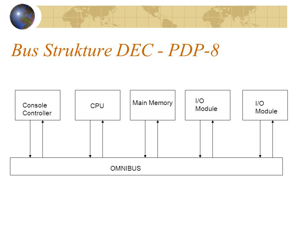 Bus Strukture DEC - PDP-8