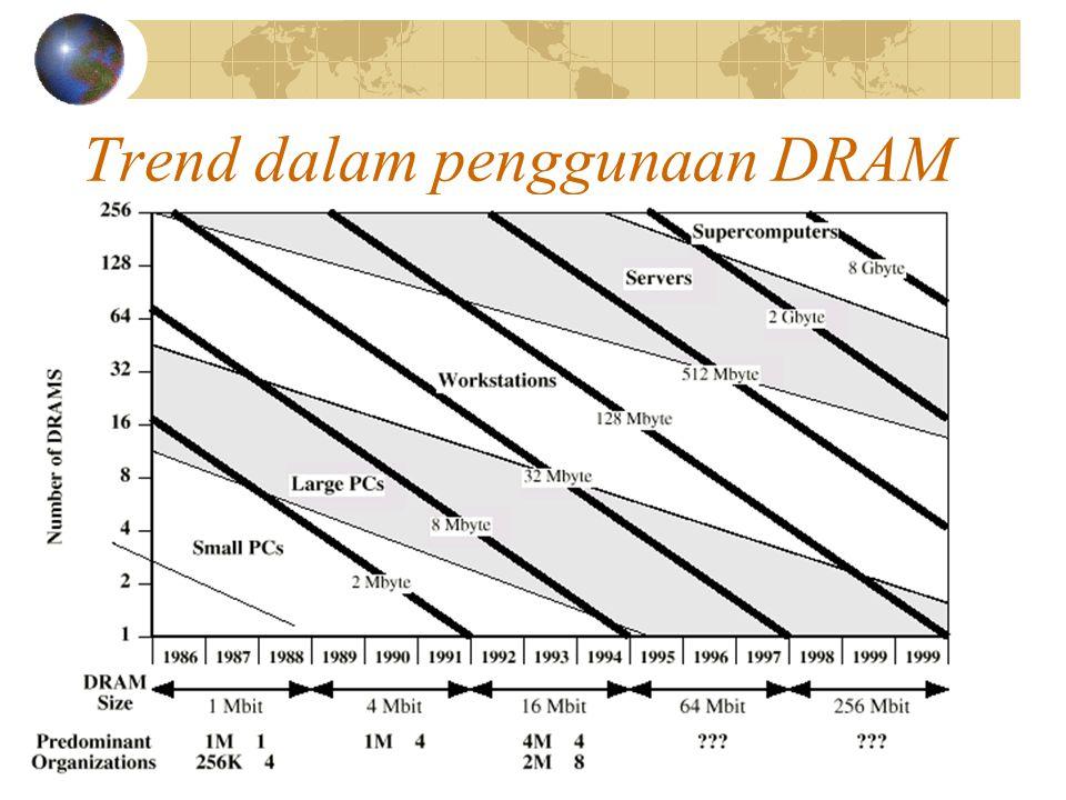 Trend dalam penggunaan DRAM