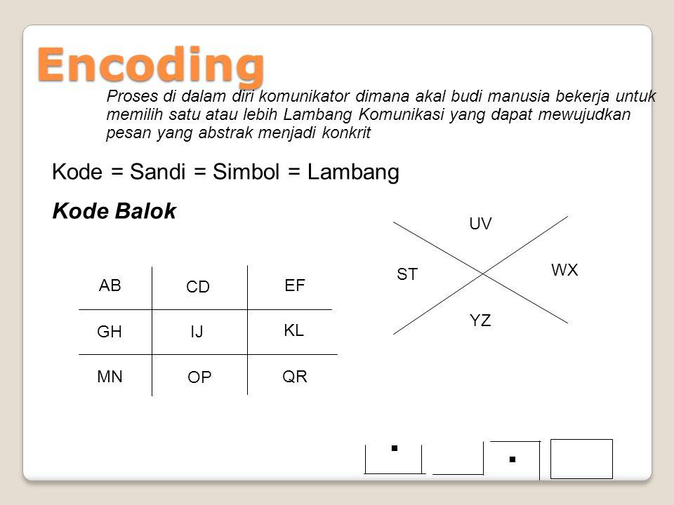 Encoding . . Kode = Sandi = Simbol = Lambang Kode Balok