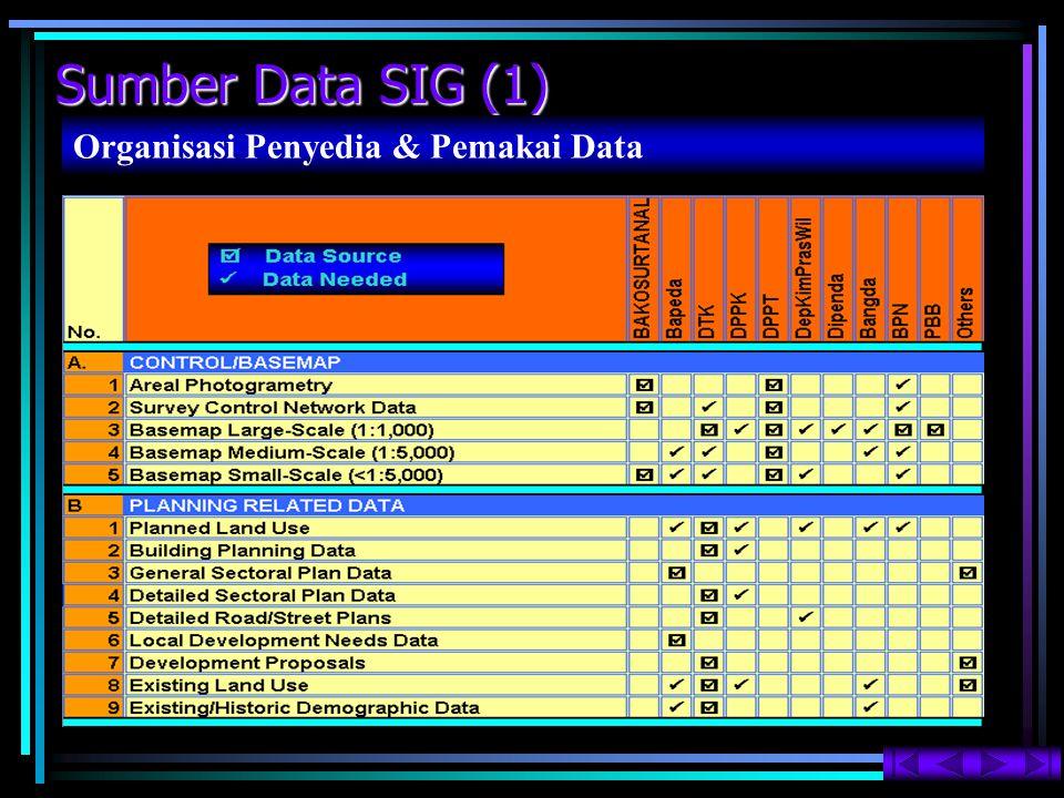 Sumber Data SIG (1) Organisasi Penyedia & Pemakai Data