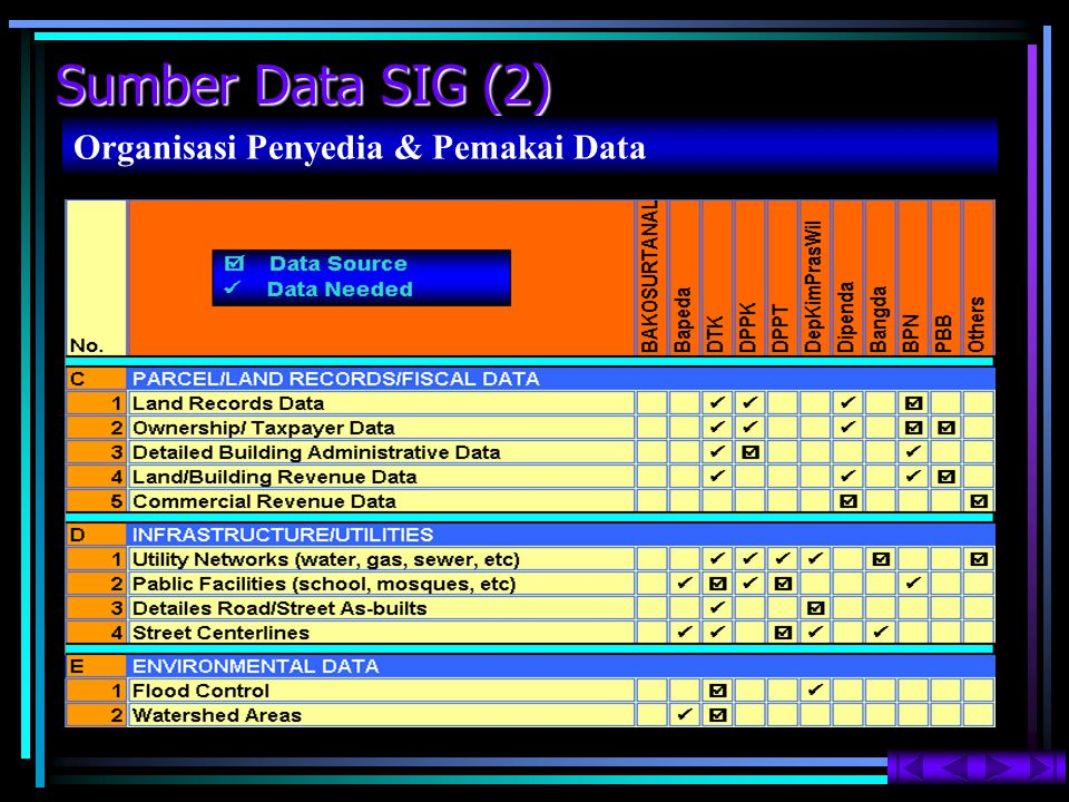 Sumber Data SIG (2) Organisasi Penyedia & Pemakai Data