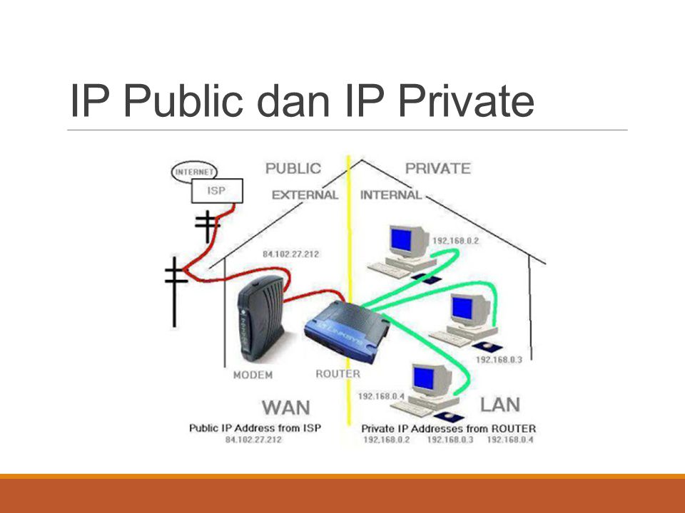 IP Public dan IP Private