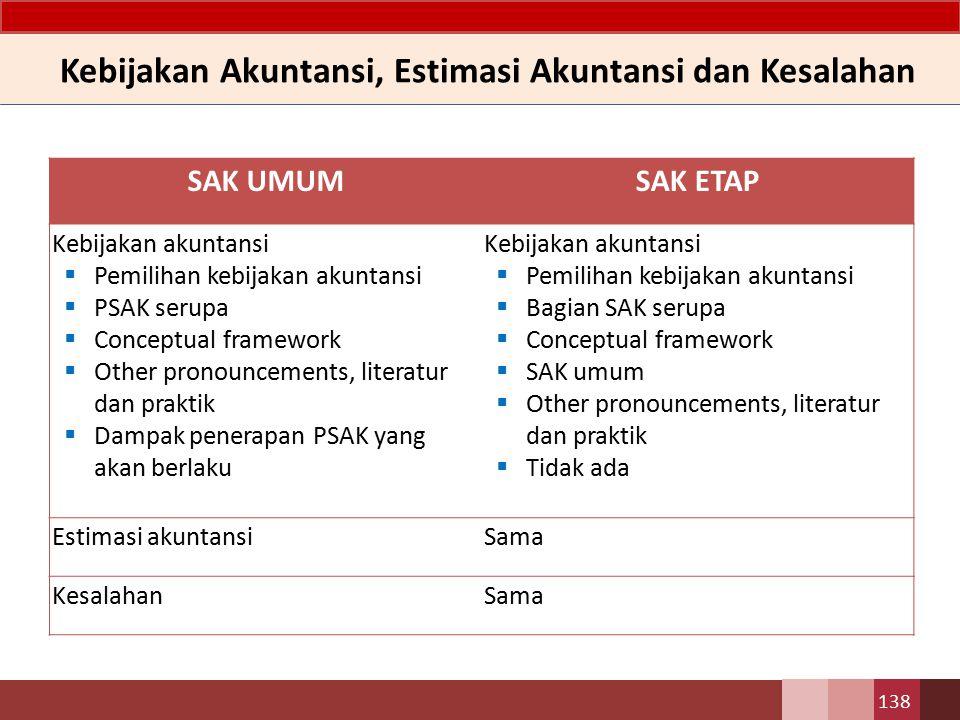 Kebijakan Akuntansi, Estimasi Akuntansi dan Kesalahan