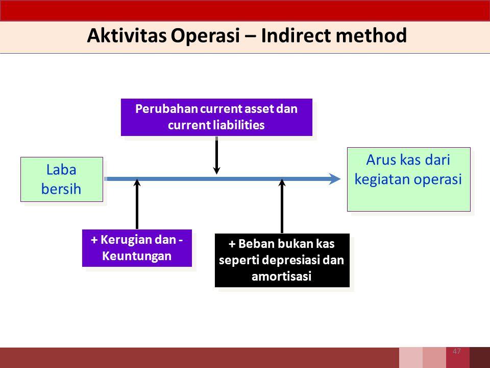 Aktivitas Operasi – Indirect method