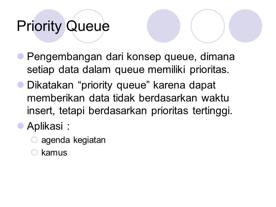 Priority Queue Pengembangan dari konsep queue, dimana setiap data dalam queue memiliki prioritas.