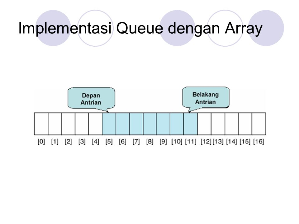 Implementasi Queue dengan Array