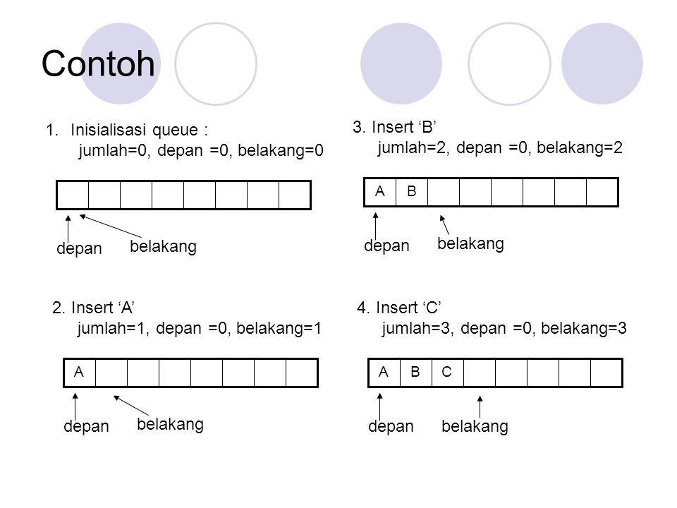 Contoh Inisialisasi queue : jumlah=0, depan =0, belakang=0 depan