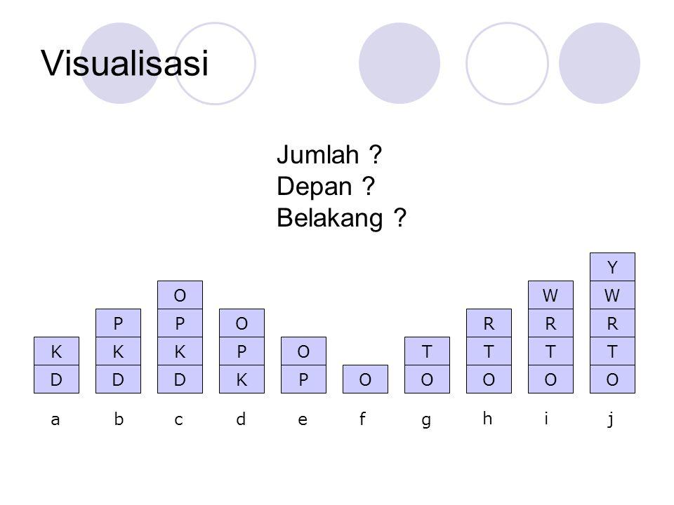 Visualisasi Jumlah Depan Belakang D K P O T R W Y a b c d e f g