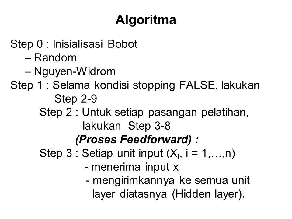 Algoritma Step 0 : Inisialisasi Bobot Random Nguyen-Widrom