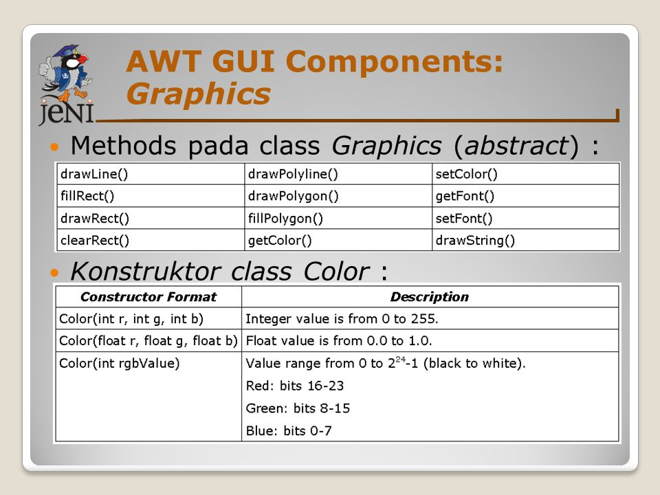 AWT GUI Components: Graphics