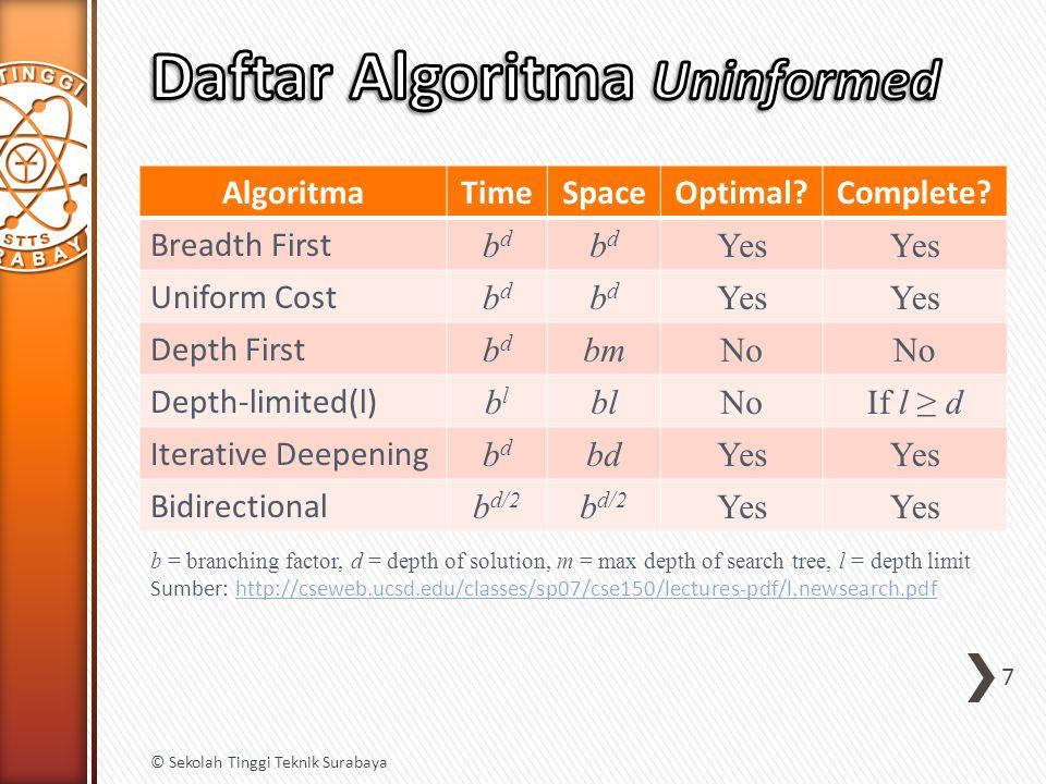 Daftar Algoritma Uninformed
