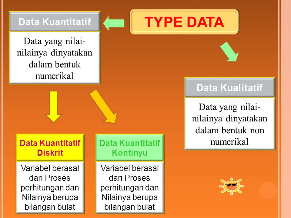 Data Kuantitatif Diskrit Data Kuantitatif Kontinyu