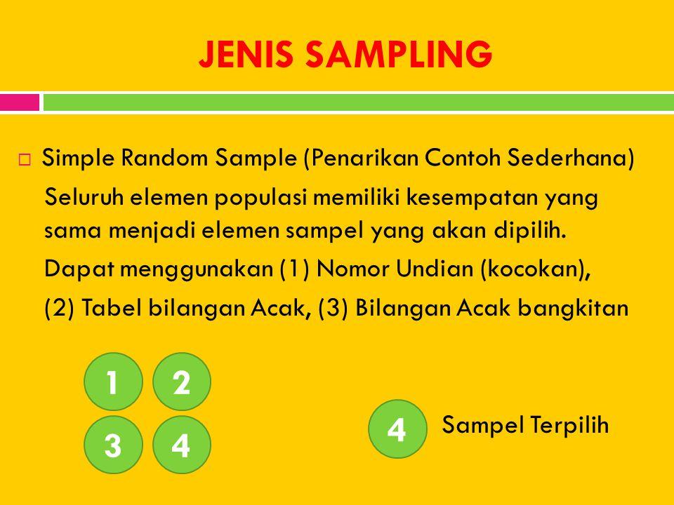 JENIS SAMPLING Simple Random Sample (Penarikan Contoh Sederhana)