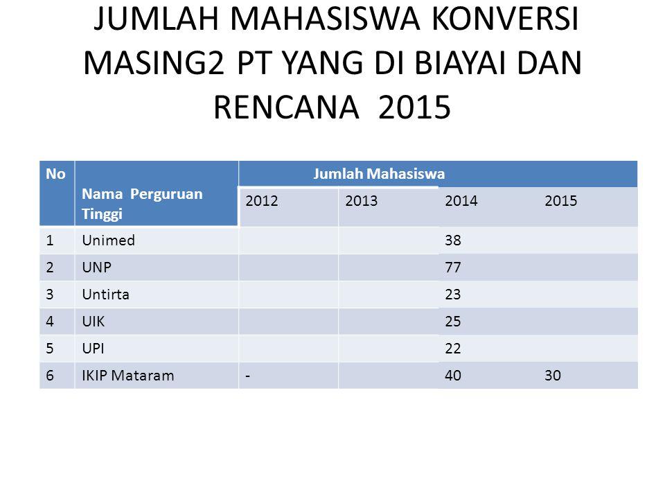 JUMLAH MAHASISWA KONVERSI MASING2 PT YANG DI BIAYAI DAN RENCANA 2015