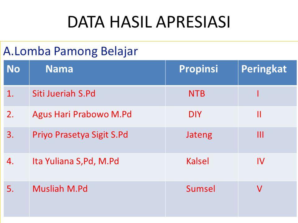 DATA HASIL APRESIASI A.Lomba Pamong Belajar No Nama Propinsi Peringkat