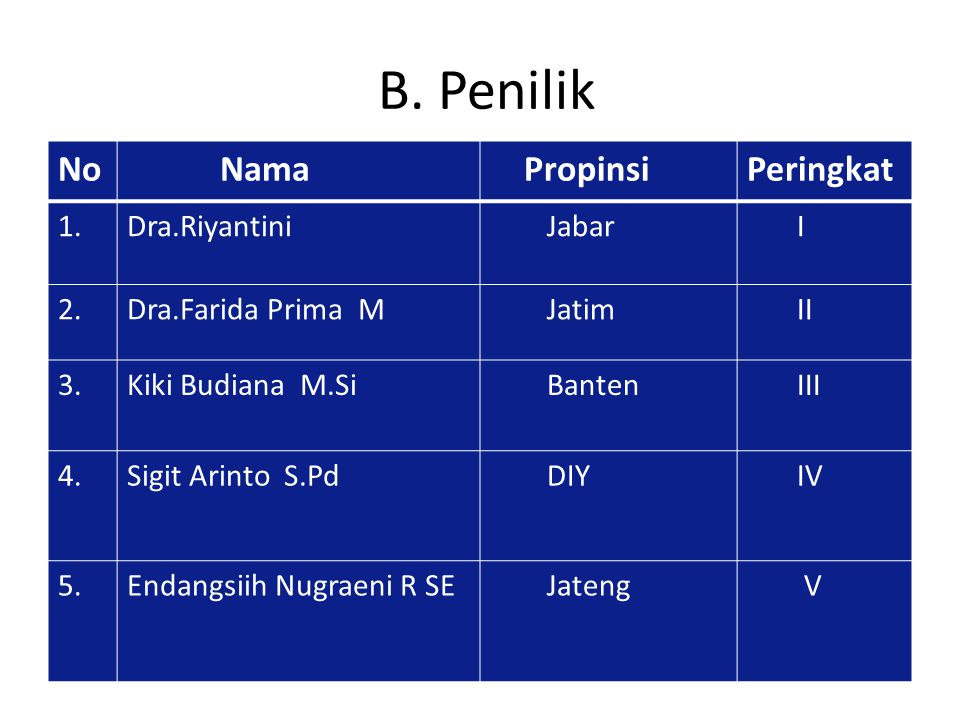 B. Penilik No Nama Propinsi Peringkat 1. Dra.Riyantini Jabar I 2.