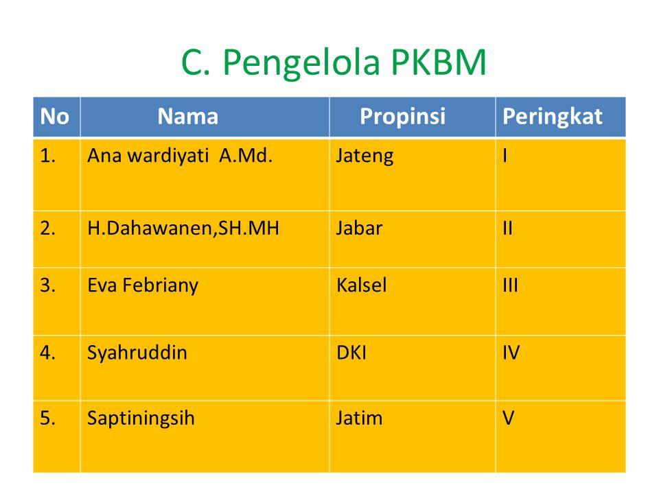 C. Pengelola PKBM No Nama Propinsi Peringkat 1. Ana wardiyati A.Md.