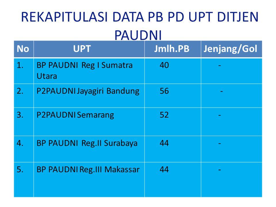 REKAPITULASI DATA PB PD UPT DITJEN PAUDNI