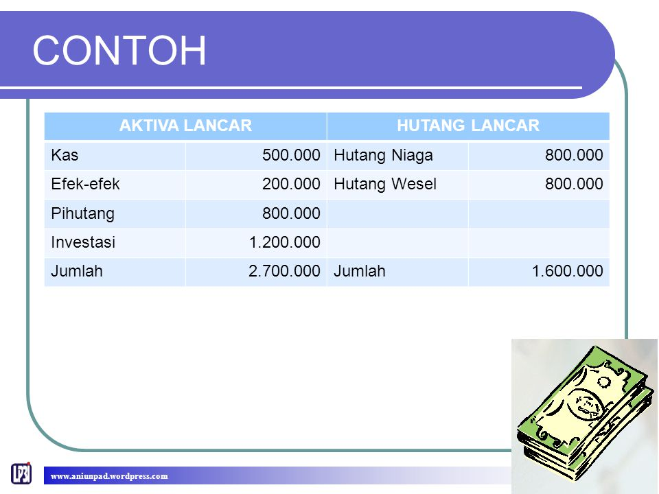 CONTOH AKTIVA LANCAR HUTANG LANCAR Kas 500.000 Hutang Niaga 800.000