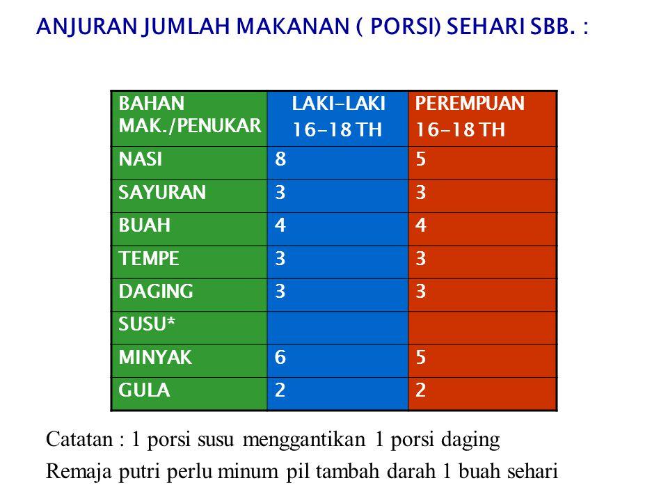 ANJURAN JUMLAH MAKANAN ( PORSI) SEHARI SBB. :