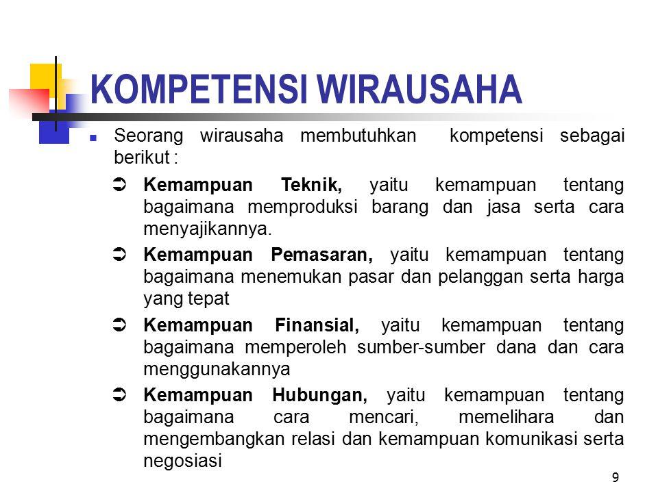 KOMPETENSI WIRAUSAHA Seorang wirausaha membutuhkan kompetensi sebagai berikut :