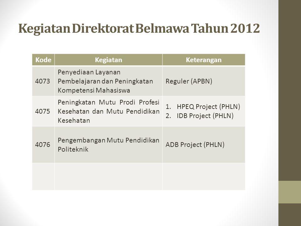 Kegiatan Direktorat Belmawa Tahun 2012