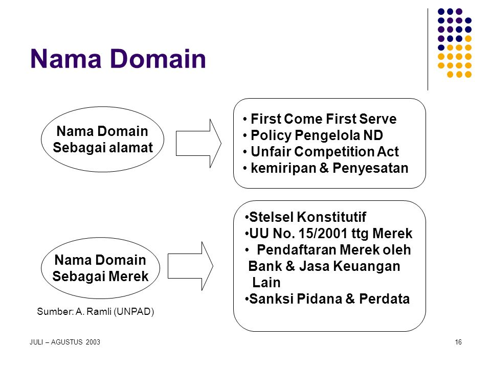 Nama Domain First Come First Serve Policy Pengelola ND Nama Domain