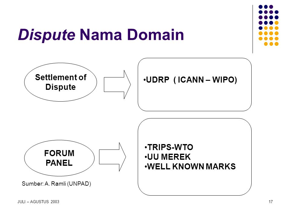 Dispute Nama Domain UDRP ( ICANN – WIPO) Settlement of Dispute