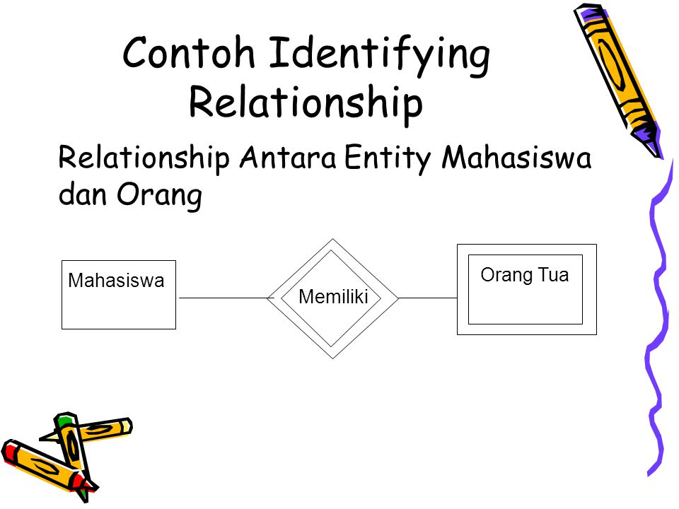 Contoh Identifying Relationship