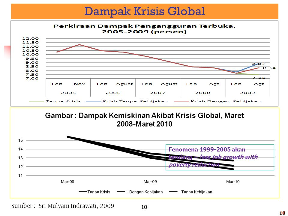 Dampak Krisis Global Fenomena 1999-2005 akan terulang – less job growth with poverty reduction. Sumber : Sri Mulyani Indrawati, 2009.