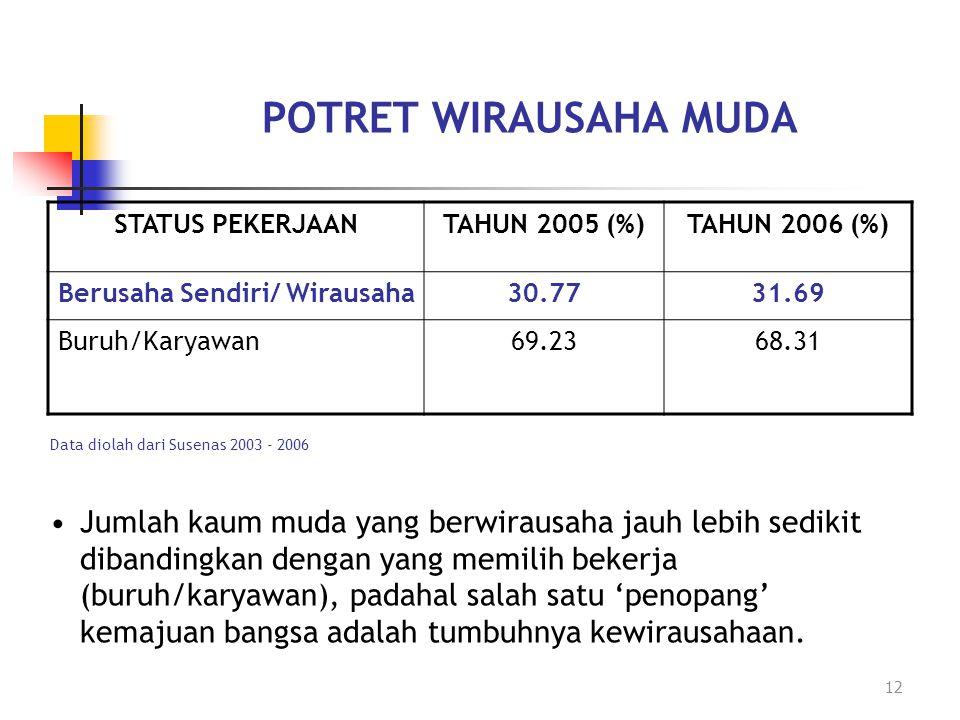 POTRET WIRAUSAHA MUDA STATUS PEKERJAAN. TAHUN 2005 (%) TAHUN 2006 (%) Berusaha Sendiri/ Wirausaha.