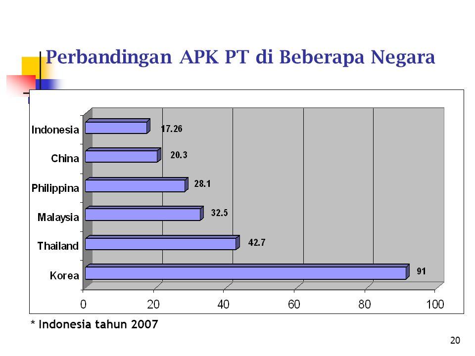 Perbandingan APK PT di Beberapa Negara