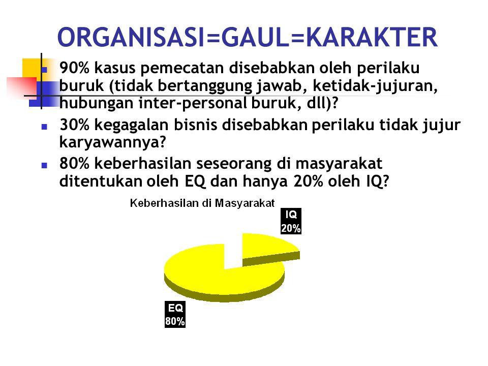 ORGANISASI=GAUL=KARAKTER