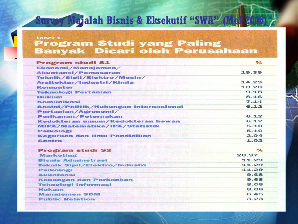 Survey Majalah Bisnis & Eksekutif SWA (Mei 2006)