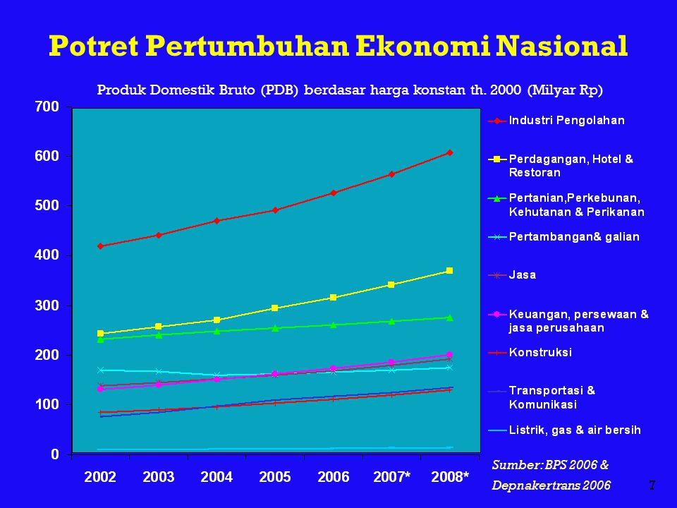 Potret Pertumbuhan Ekonomi Nasional
