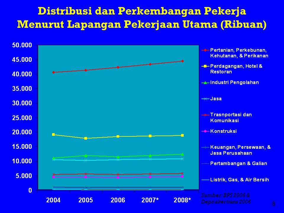 Distribusi dan Perkembangan Pekerja Menurut Lapangan Pekerjaan Utama (Ribuan)