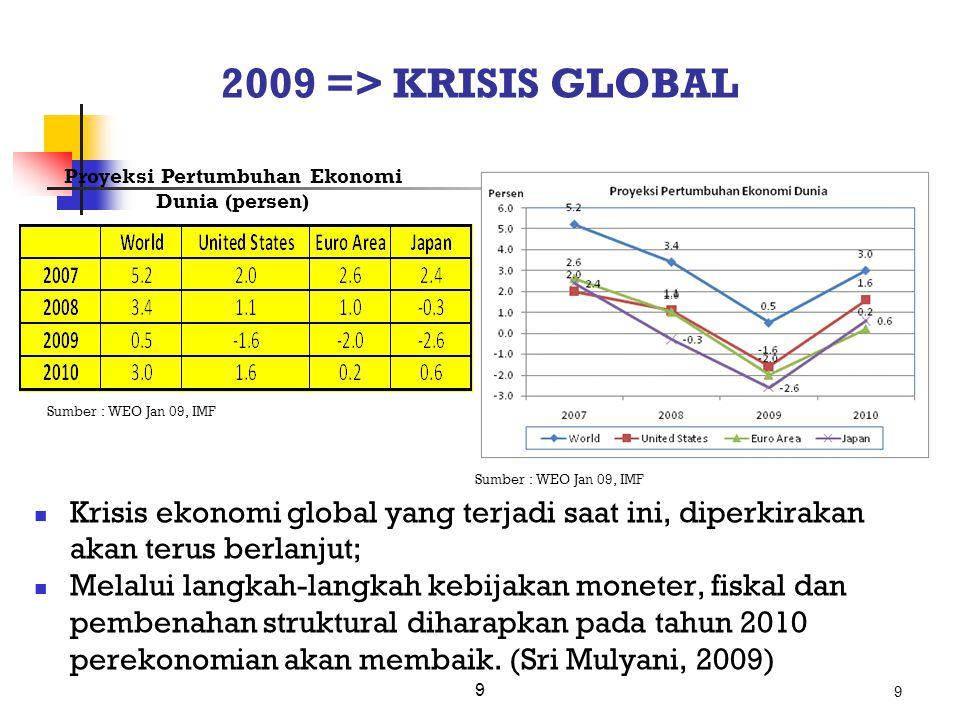 Proyeksi Pertumbuhan Ekonomi Dunia (persen)