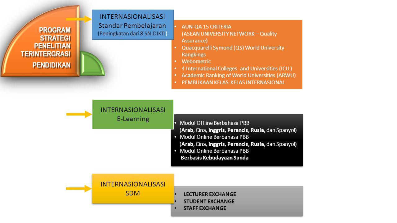 INTERNASIONALISASI Standar Pembelajaran (Peningkatan dari 8 SN-DIKTI)