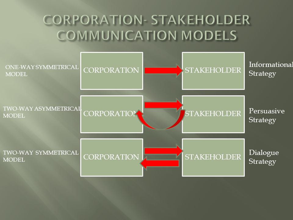 CORPORATION- STAKEHOLDER COMMUNICATION MODELS