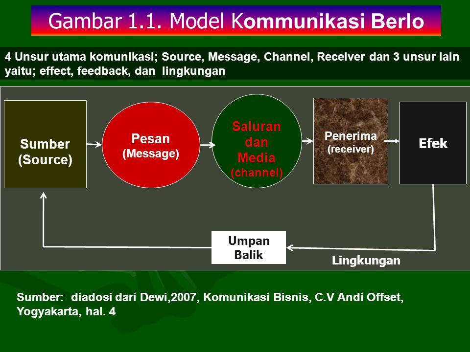 Gambar 1.1. Model Kommunikasi Berlo