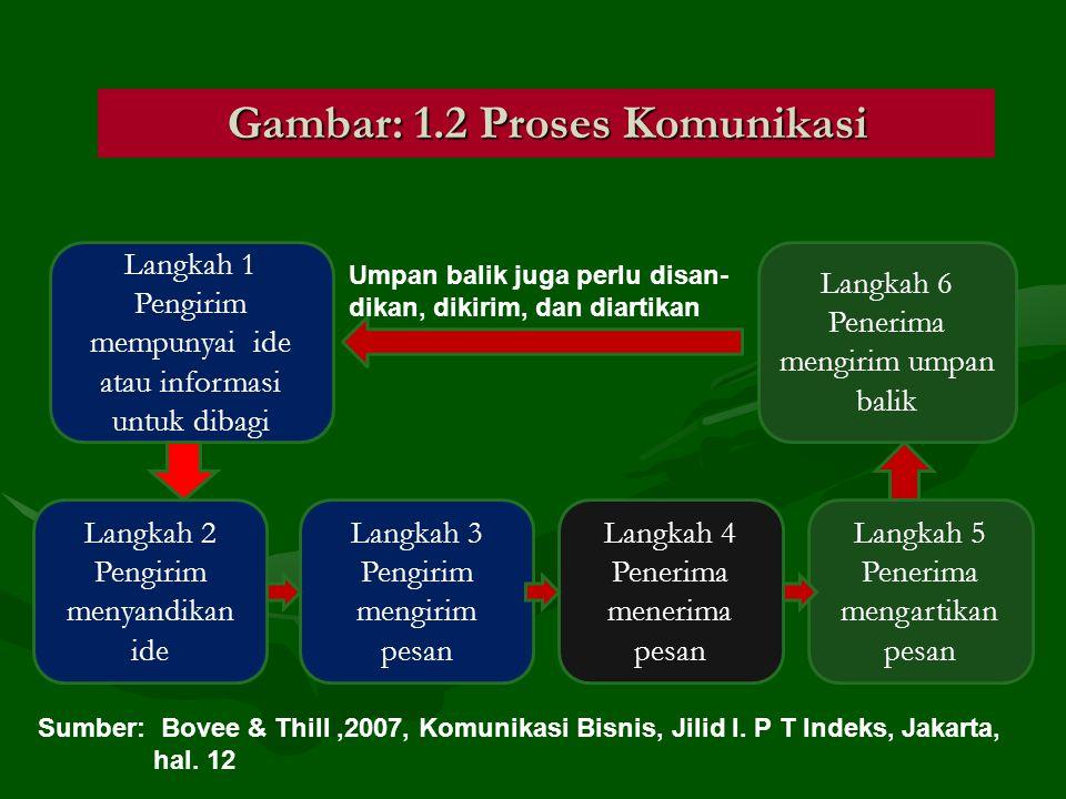 Gambar: 1.2 Proses Komunikasi