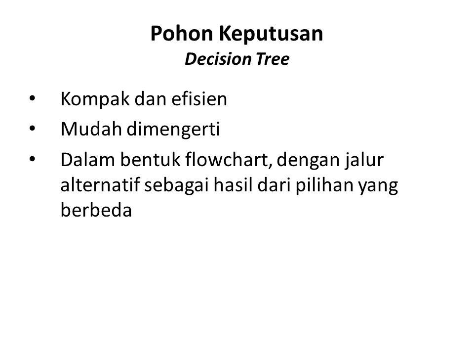 Pohon Keputusan Decision Tree