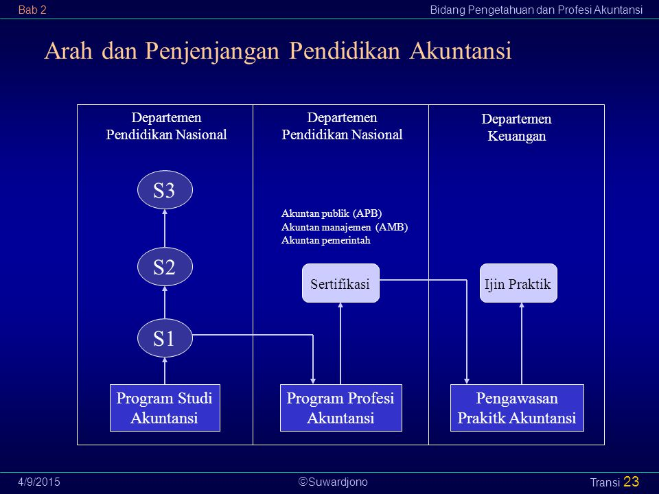 Arah dan Penjenjangan Pendidikan Akuntansi