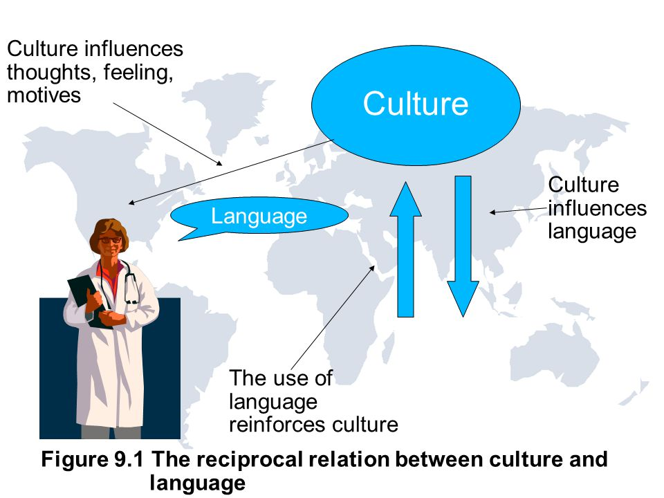 language and culture Language as one element of culture has a very important role in human life language allows a person communicating with others in meeting their needs.