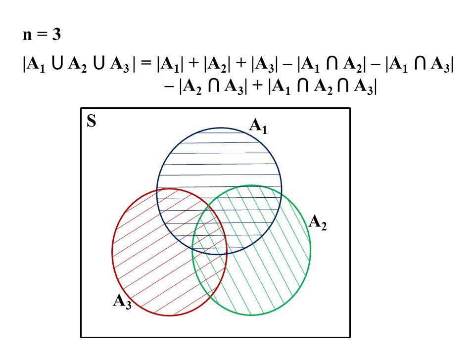 n = 3 |A1 ⋃ A2 ⋃ A3 | = |A1| + |A2| + |A3| – |A1 ⋂ A2| – |A1 ⋂ A3| – |A2 ⋂ A3| + |A1 ⋂ A2 ⋂ A3| A1.