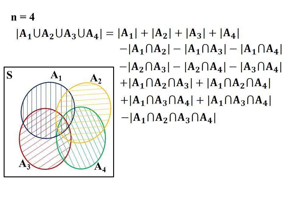 n = 4 A3 A4 A2 A1 S