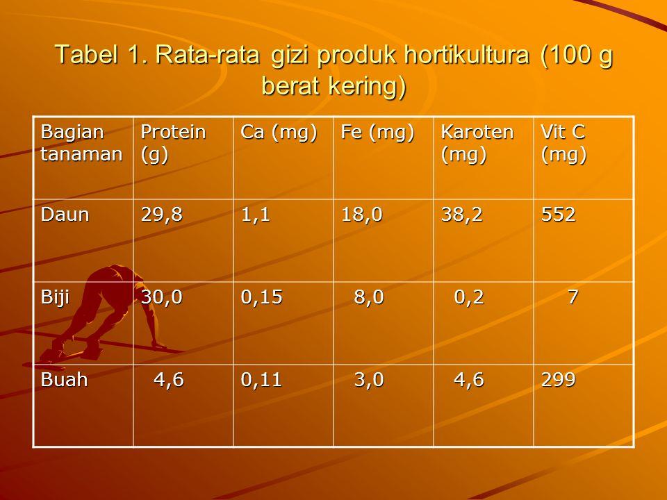 Tabel 1. Rata-rata gizi produk hortikultura (100 g berat kering)