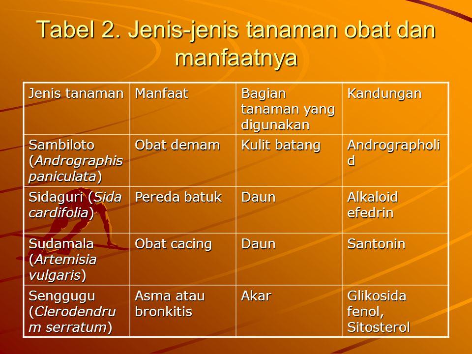 Tabel 2. Jenis-jenis tanaman obat dan manfaatnya