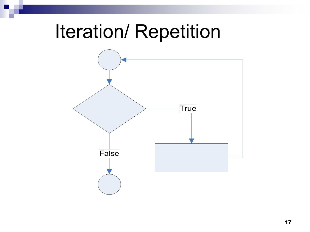 Iteration/ Repetition